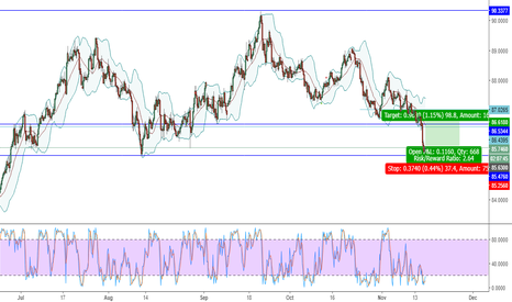 AUDJPY: AUDJPY - LONG / BUY - SUPPORT ACHIEVED