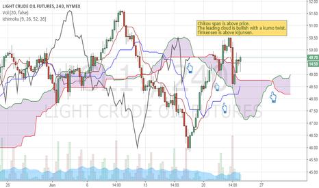 CL1!: Crude oil LONG