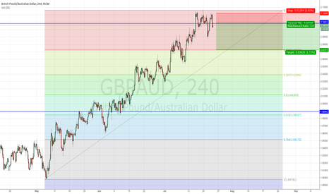 GBPAUD: H4 short term trade