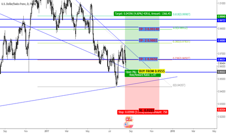USDCHF: USDCHF BUY FROM 0.9555 TARGET PRICE IS 0.99140