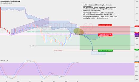 GBPUSD: GBP/USD Potential Short Scenario