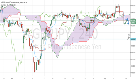 GBPJPY: Dark Clouds over GBP/JPY :)