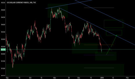 DXY: Source based analysis on the dxy