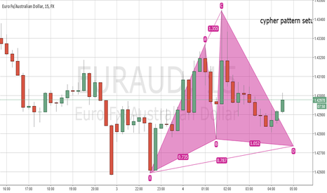 EURAUD: potential cypher pattern