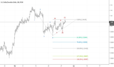 USDCAD: UCAD sell