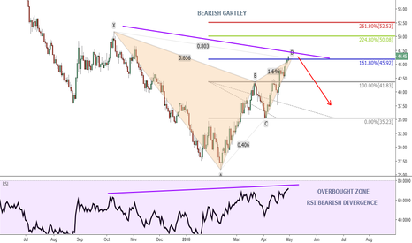 USOIL: WTI OIL - BEARISH GARTLEY FORMATION