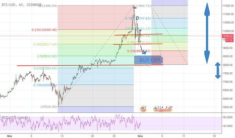 BTCUSD: BTCUSD - Waiting For Bullish and Highest Price Test