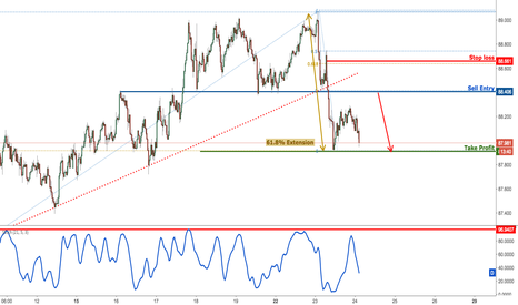 AUDJPY: AUDJPY profit target reached once again, prepare to sell