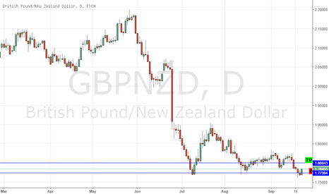 GBPNZD: RBNZ MONETARY POLICY STATEMENT - GBPNZD TACTICAL LONG (NZDUSD)*