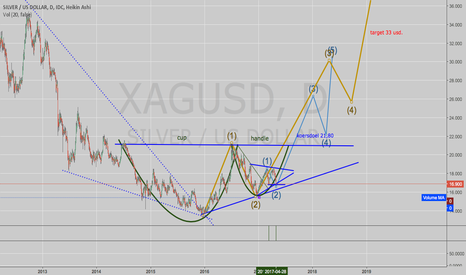 XAGUSD: SLV: Are you ready for a BIG move up?