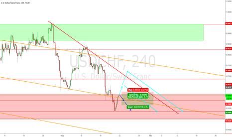 USDCHF: Downward trend