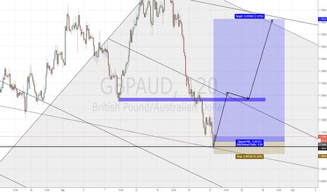 GBPAUD: GBPAUD long position