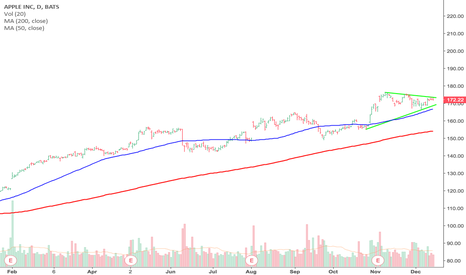 AAPL: Bullish and ready getting ready to fly