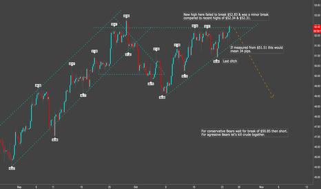 USOIL: Crude Great Short Target $49.3X