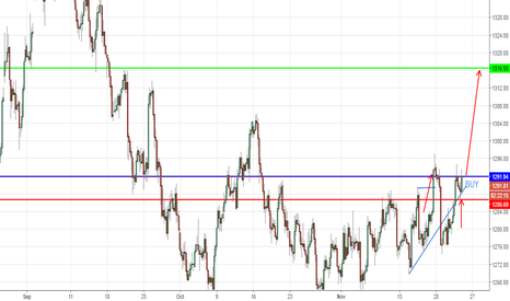 XAUUSD: GOLD While everyone is saying to short...