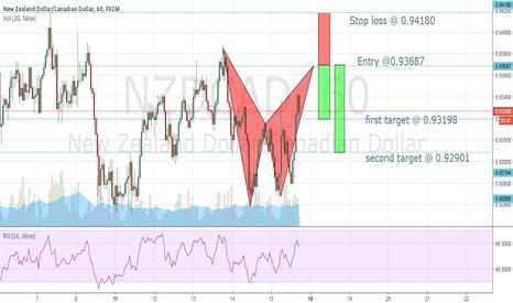 NZDCAD: A bearish bat pattern !!