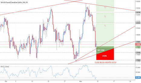 GBPCAD: Potential Long