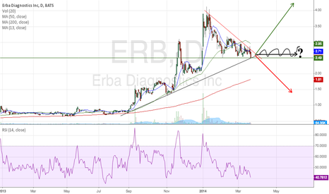 ERB: ERBA Which way does it want to go?