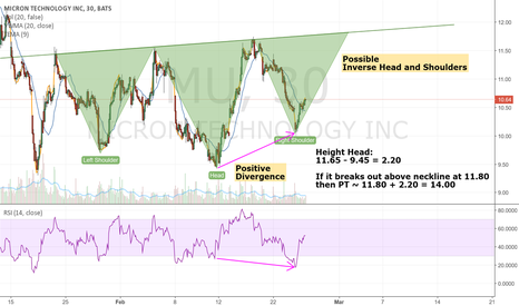 MU: Positive Divergence + (Possible) Inverse Head and Shoulders
