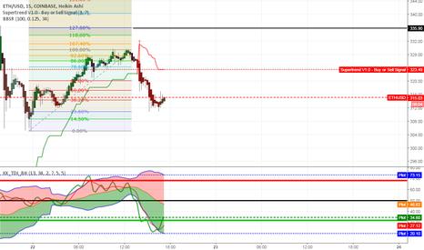 ETHUSD: Traders Dynamic Index signal reversal
