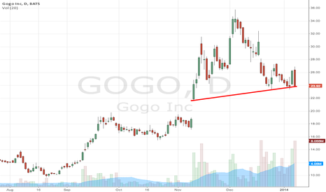 GOGO: Back at the baseline trend here again.