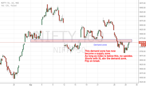 NIFTY: Nifty at Resistance - Demand becomes Supply