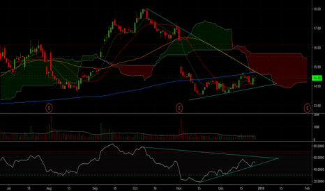 FEYE: No position yet, Best area to buy will be at the support line