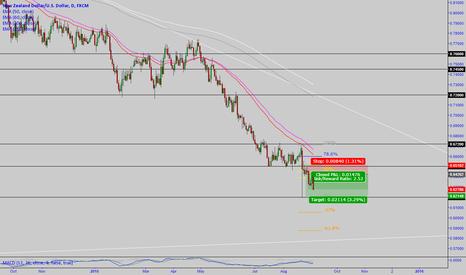 NZDUSD: NZD/USD: drop drop drop