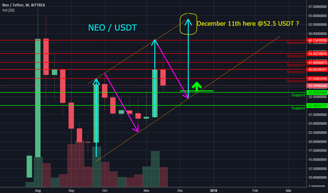 NEOUSDT: Weekchart Analysis of NEOUSDT. Prediction Mid December.