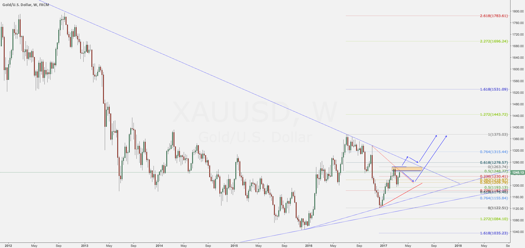 Gold Outlook Post-March Rate Hikes