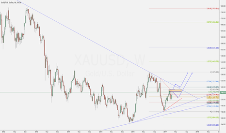 XAUUSD: Gold Outlook Post-March Rate Hikes