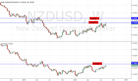 NZDUSD: NZDUSD/ AUDUSD: RBNZ GOV WHEELER SPEECH HIGHLIGHTS