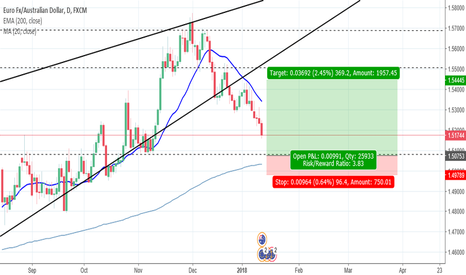 EURAUD: Awaiting a Buy opportunity on EUR AUD