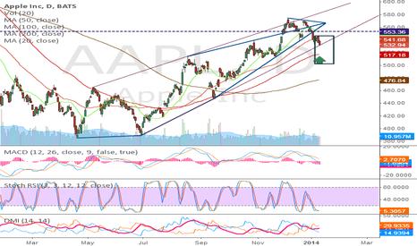 AAPL: AAPL - watching lines