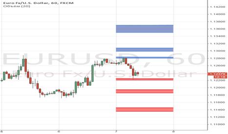 EURUSD: Опционные уровни на 7 октября по EUR/USD