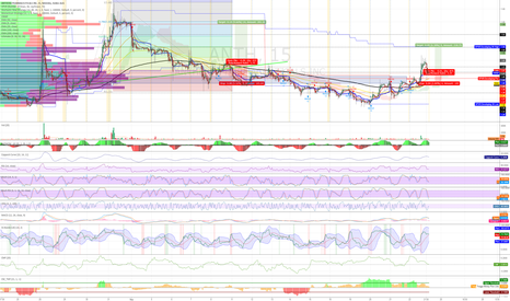 ANTH: Buy 1.41 for a continuation