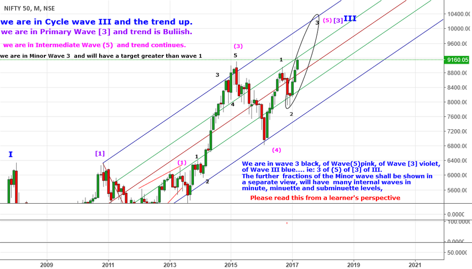 A General advice for my followers on Gann Price and time square
