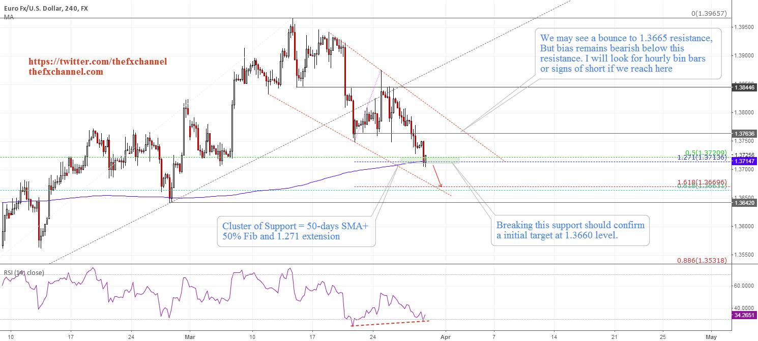 EURUSD: Intraday Technical Strategy