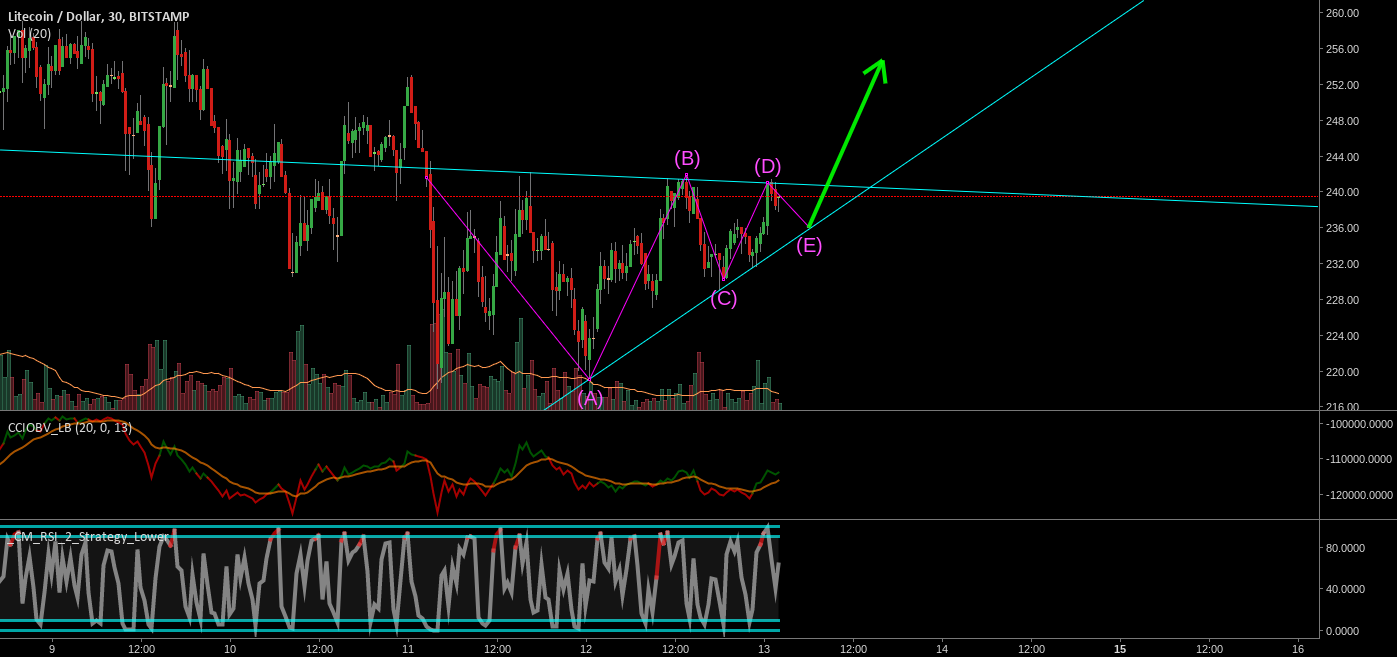 LTCUSD Bull Triangle for short term trade!