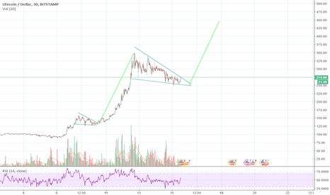 LTCUSD: Same Story and possible breakout