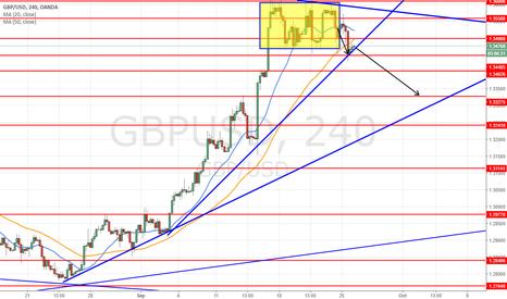 GBPUSD: third short at 1.3480 for target 1.3330 SL 1.3545