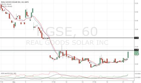 RGSE: Gap up towards .35