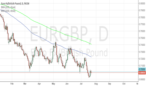 EURGBP: anticipated move coming?