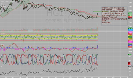 HG1!: Copper - Status Quo