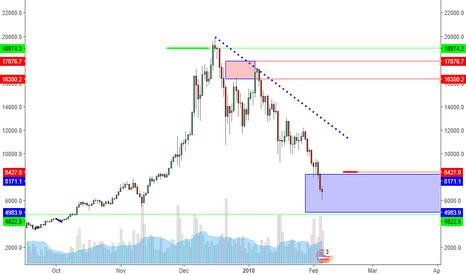 BTCUSD: BTCUSD: Fear At Lows Same As Greed At Highs. Stick To Plan.
