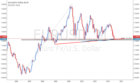 EURUSD: Trend line, mm200, fibo 50????!!!?????
