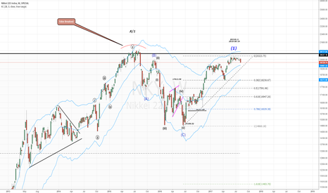 NKY: NIK225...Wave structure becomes clearer! (Weekly)
