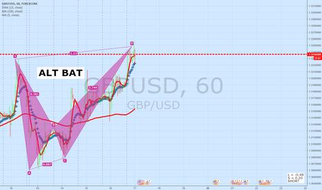 GBPUSD: GBPUSD 60 Minute Update | ALT BAT