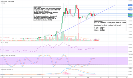 IOTUSD: IOTA USD lateral channel may starts bull