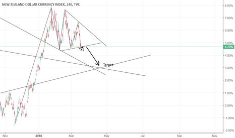 ZXY: ZXY- newzealand dollar index- short